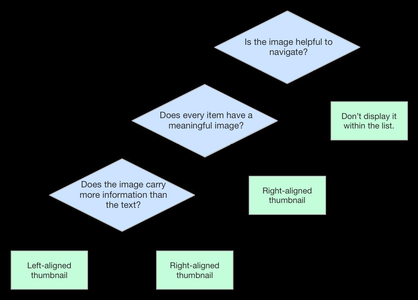 desicion-flowchart-linelabels